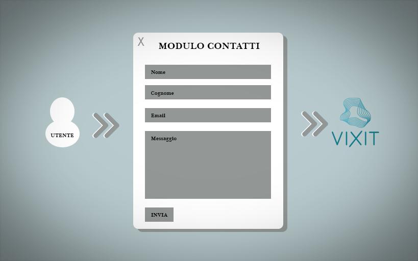 Modulo Contatti Form Contatti